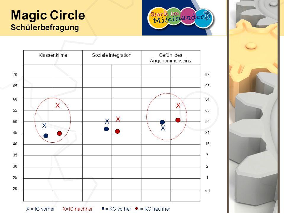 Magic Circle Schülerbefragung KlassenklimaSoziale IntegrationGefühl des Angenommenseins 70 65 60 55 50 40 45 30 35 25 20 93 98 < 1 1 2 7 16 31 50 68 84 X X X XX X X = IG vorher X=IG nachher = KG vorher = KG nachher