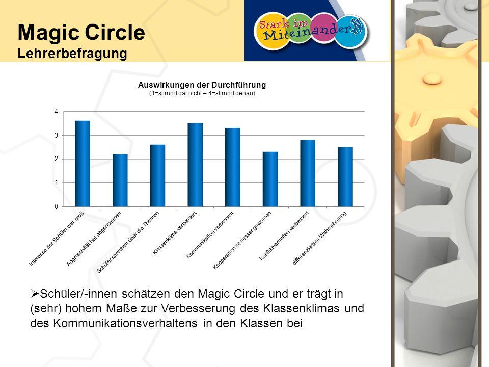Auswirkungen der Durchführung (1=stimmt gar nicht – 4=stimmt genau) Magic Circle Lehrerbefragung Schüler/-innen schätzen den Magic Circle und er trägt in (sehr) hohem Maße zur Verbesserung des Klassenklimas und des Kommunikationsverhaltens in den Klassen bei