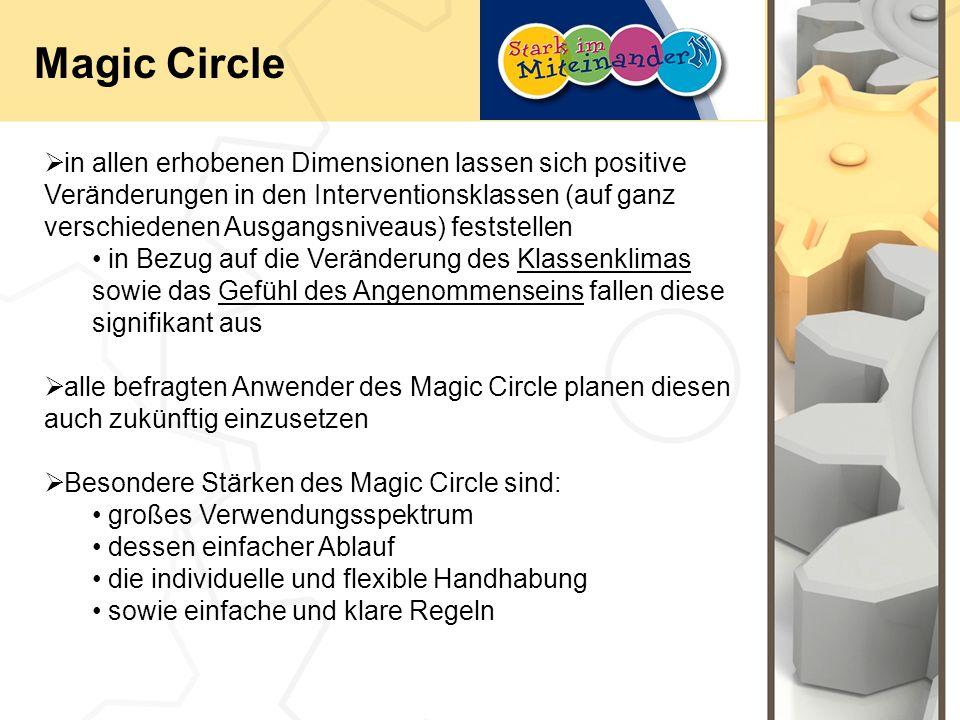 Magic Circle in allen erhobenen Dimensionen lassen sich positive Veränderungen in den Interventionsklassen (auf ganz verschiedenen Ausgangsniveaus) feststellen in Bezug auf die Veränderung des Klassenklimas sowie das Gefühl des Angenommenseins fallen diese signifikant aus alle befragten Anwender des Magic Circle planen diesen auch zukünftig einzusetzen Besondere Stärken des Magic Circle sind: großes Verwendungsspektrum dessen einfacher Ablauf die individuelle und flexible Handhabung sowie einfache und klare Regeln