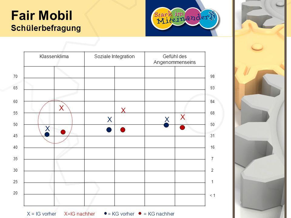 Fair Mobil Schülerbefragung KlassenklimaSoziale IntegrationGefühl des Angenommenseins 70 65 60 55 50 40 45 30 35 25 20 93 98 < 1 1 2 7 16 31 50 68 84 X XX X X X X = IG vorher X=IG nachher = KG vorher = KG nachher
