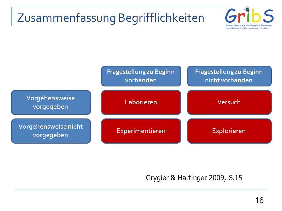 16 Fragestellung zu Beginn vorhanden Vorgehensweise vorgegeben Laborieren Fragestellung zu Beginn nicht vorhanden Versuch Vorgehensweise nicht vorgegeben ExperimentierenExplorieren Zusammenfassung Begrifflichkeiten Grygier & Hartinger 2009, S.15