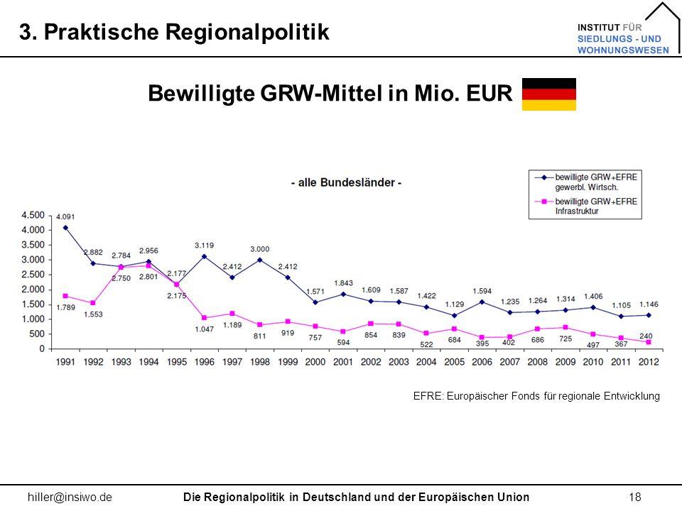 3. Praktische Regionalpolitik 18 hiller@insiwo.de Bewilligte GRW-Mittel in Mio. EUR Die Regionalpolitik in Deutschland und der Europäischen Union EFRE