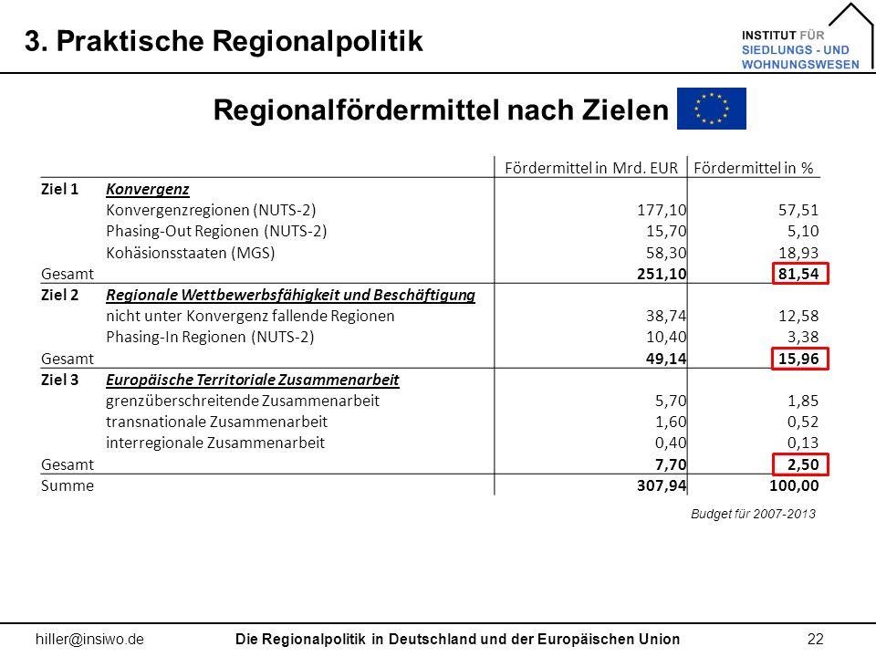 3. Praktische Regionalpolitik 22 hiller@insiwo.de Regionalfördermittel nach Zielen Fördermittel in Mrd. EURFördermittel in % Ziel 1Konvergenz Konverge