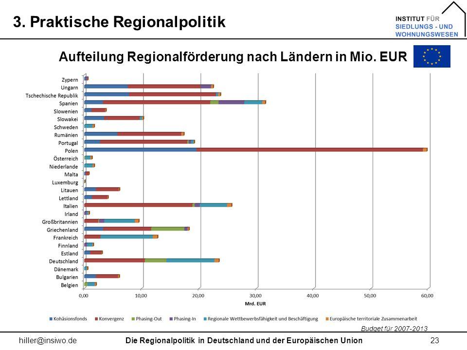 3. Praktische Regionalpolitik 23 hiller@insiwo.de Aufteilung Regionalförderung nach Ländern in Mio. EUR Die Regionalpolitik in Deutschland und der Eur