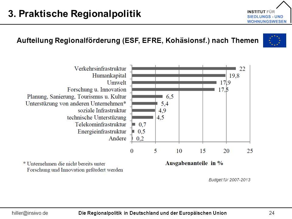 3. Praktische Regionalpolitik 24 hiller@insiwo.de Die Regionalpolitik in Deutschland und der Europäischen Union Aufteilung Regionalförderung (ESF, EFR
