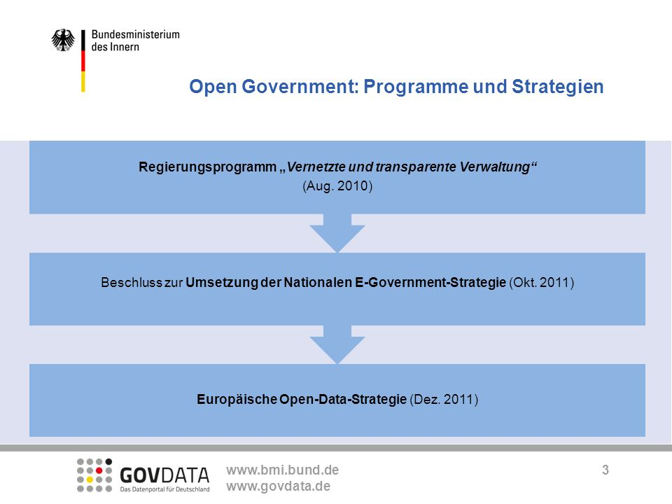 www.bmi.bund.de www.govdata.de Open Government: Programme und Strategien 3