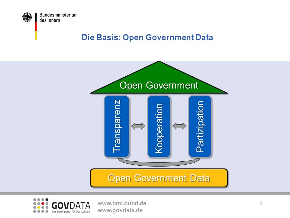 www.bmi.bund.de www.govdata.de Die Basis: Open Government Data TransparenzTransparenzKooperationKooperation Open Government PartizipationPartizipation