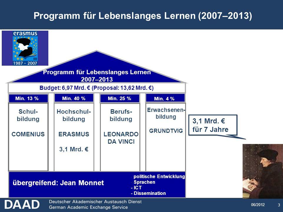 3 06/2012 Schul- bildung COMENIUS Hochschul- bildung ERASMUS 3,1 Mrd. Berufs- bildung LEONARDO DA VINCI Erwachsenen- bildung GRUNDTVIG Budget: 6,97 Mr