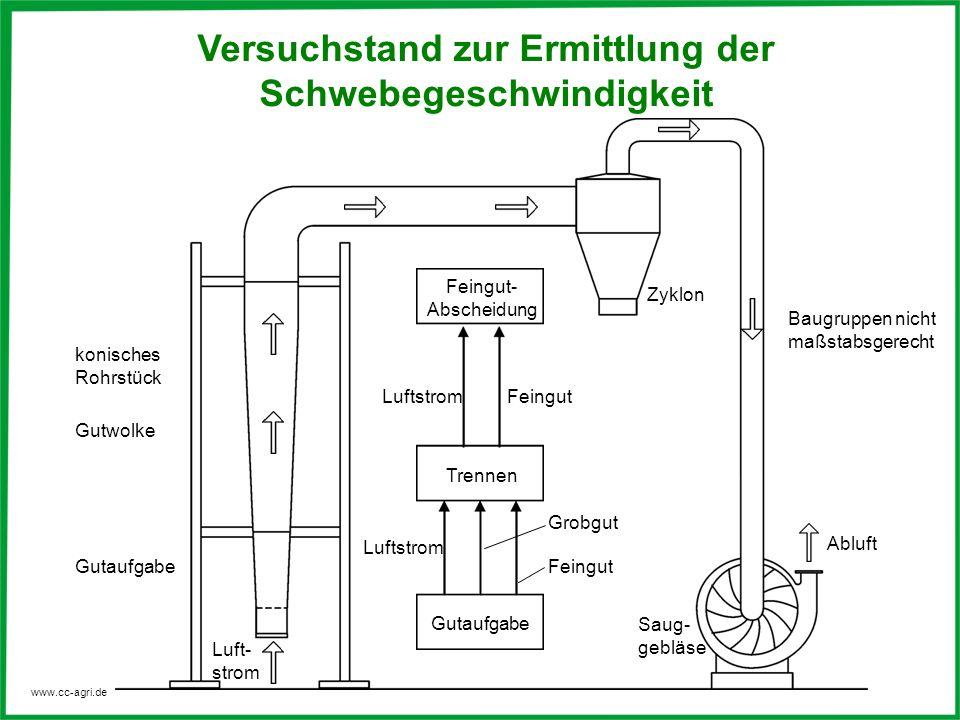 www.cc-agri.de konisches Rohrstück Gutwolke Luft- strom Zyklon Gutaufgabe Trennen Feingut- Abscheidung Abluft Feingut Luftstrom Feingut Grobgut Saug-