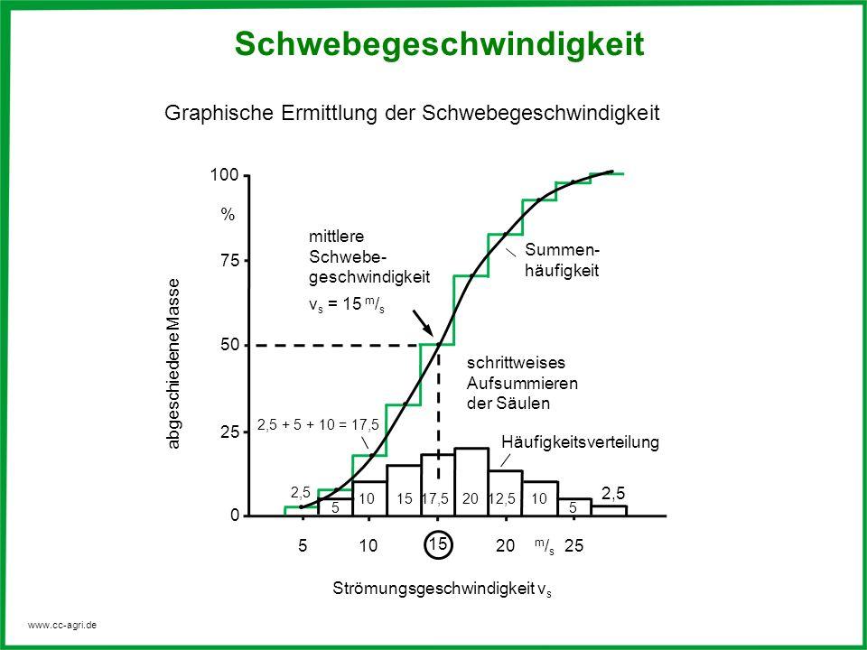 www.cc-agri.de 100 75 % 50 25 0 510 15 20 m/sm/s 25 mittlere Schwebe- geschwindigkeit v s = 15 m / s 2,5 + 5 + 10 = 17,5 5 101517,52012,510 5 2,5 schr