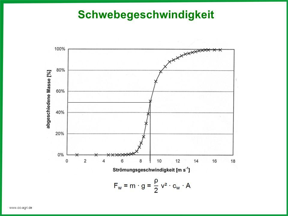 www.cc-agri.de Schwebegeschwindigkeit