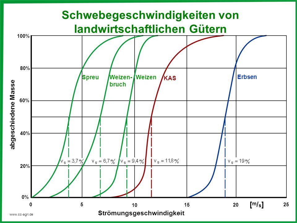 www.cc-agri.de abgeschiedene Masse Strömungsgeschwindigkeit 0 5 10 25 1520 0% 20% 40% 60% 80% 100% Erbsen KAS WeizenWeizen- bruch Spreu Schwebegeschwi