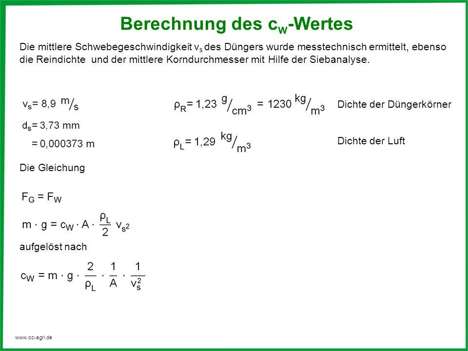 www.cc-agri.de Die mittlere Schwebegeschwindigkeit v s des Düngers wurde messtechnisch ermittelt, ebenso die Reindichte und der mittlere Korndurchmess