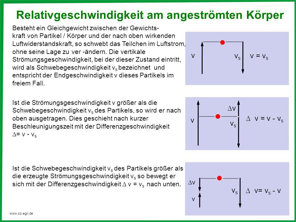 www.cc-agri.de Ist die Schwebegeschwindigkeit v s des Partikels größer als die erzeugte Strömungsgeschwindigkeit v s so bewegt er sich mit der Differe