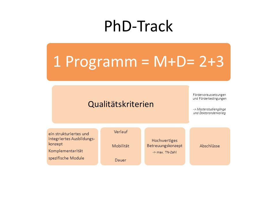 PhD-Track 1 Programm = M+D= 2+3 Qualitätskriterien ein strukturiertes und integriertes Ausbildungs- konzept Komplementarität spezifische Module Verlauf Mobilität Dauer Hochwertiges Betreuungskonzept -> max.