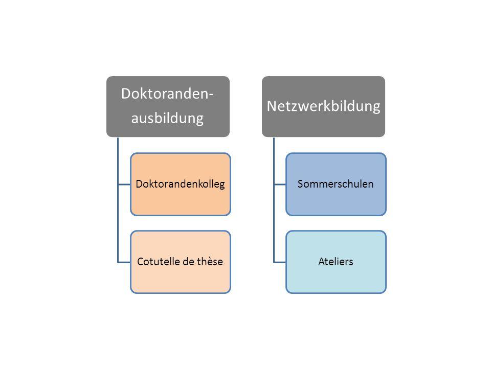 Doktoranden- ausbildung DoktorandenkollegCotutelle de thèse Netzwerkbildung SommerschulenAteliers