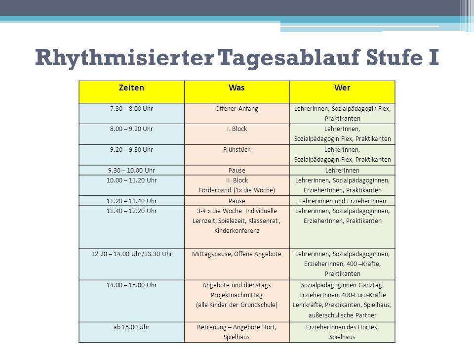 Rhythmisierter Tagesablauf Stufe I ZeitenWasWer 7.30 – 8.00 UhrOffener Anfang Lehrerinnen, Sozialpädagogin Flex, Praktikanten 8.00 – 9.20 UhrI. Block
