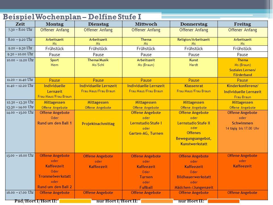 Beispiel Wochenplan – Delfine Stufe I ZeitMontagDienstagMittwochDonnerstagFreitag 7.30 – 8.00 Uhr Offener Anfang 8.00 – 9.20 Uhr Arbeitszeit Ms Arbeit