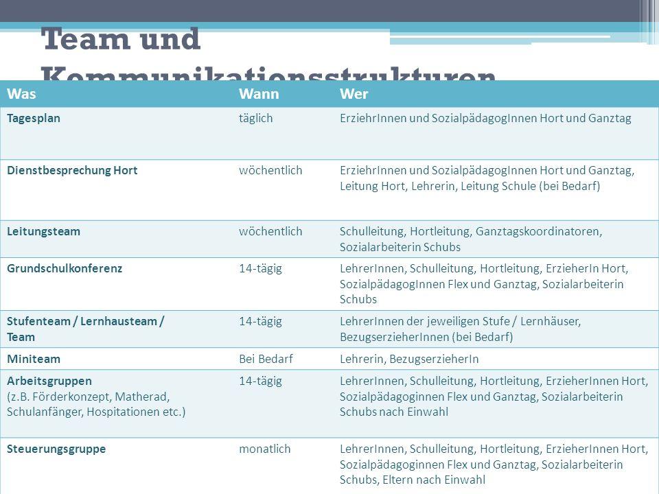 Team und Kommunikationsstrukturen WasWannWer TagesplantäglichErziehrInnen und SozialpädagogInnen Hort und Ganztag Dienstbesprechung HortwöchentlichErz