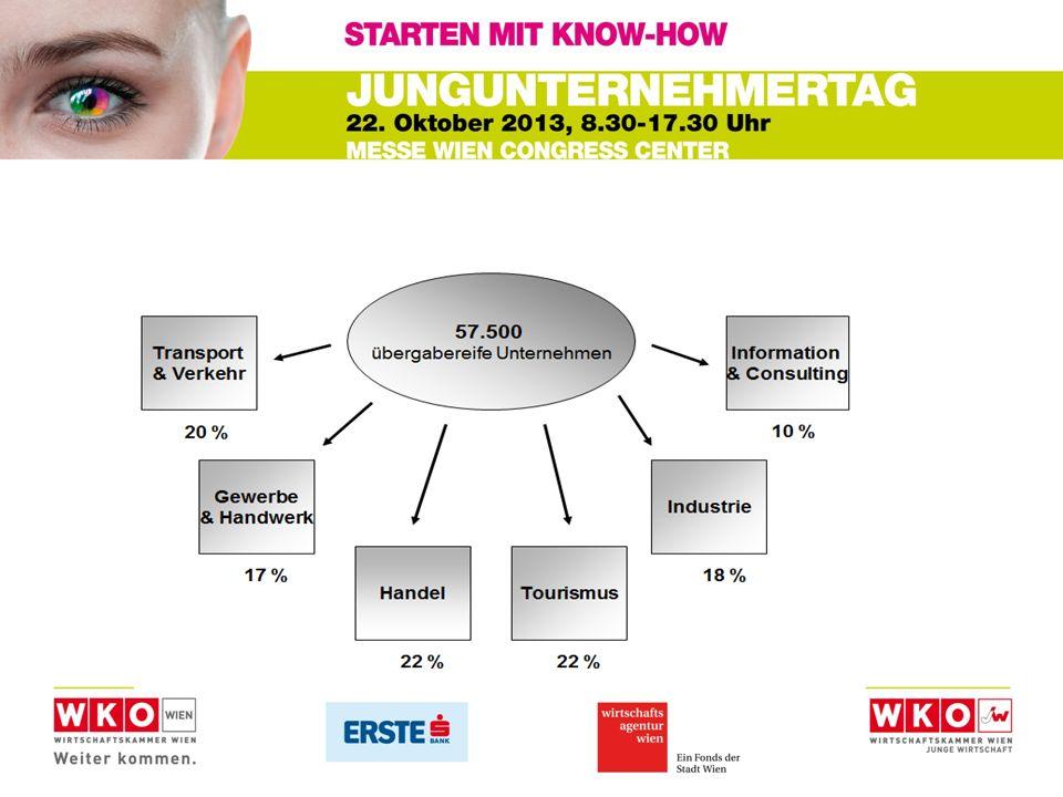 Frau Weckerl (Bäckerin) benötigt Beratung WIFI-Wien Unternehmensberatung Unternehmensbewertung Businessplan 75% Förderung (18,50 netto/Stunde)