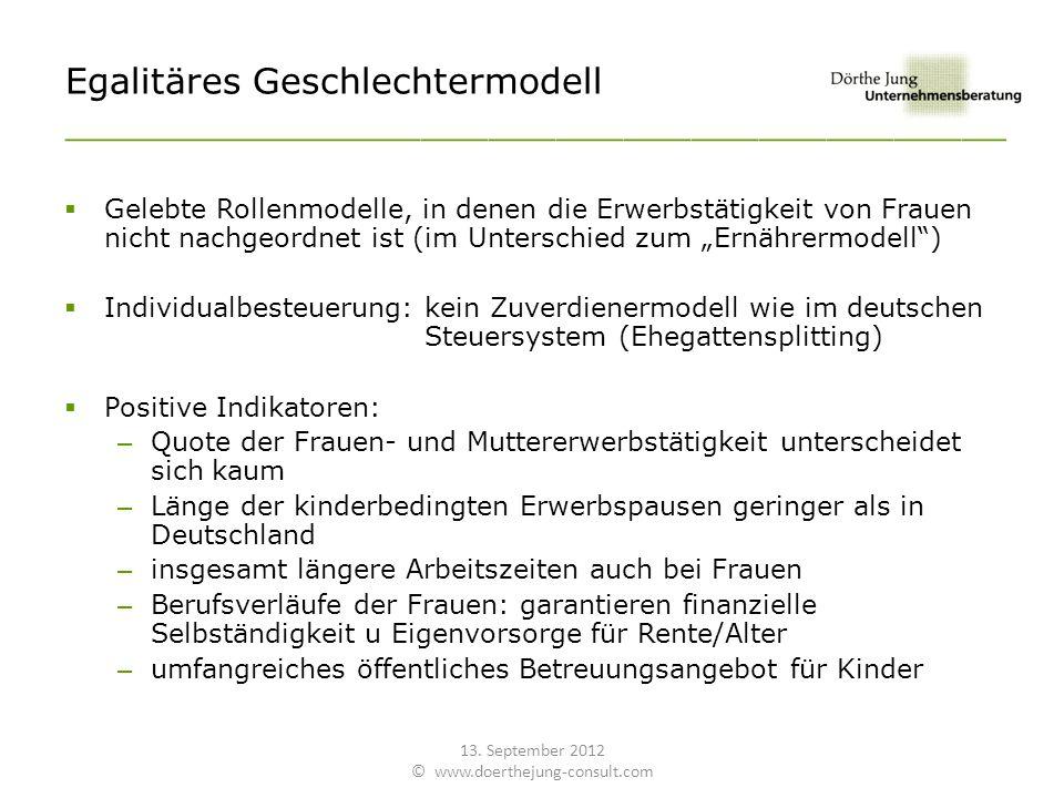 Egalitäres Geschlechtermodell __________________________________________ Gelebte Rollenmodelle, in denen die Erwerbstätigkeit von Frauen nicht nachgeordnet ist (im Unterschied zum Ernährermodell) Individualbesteuerung: kein Zuverdienermodell wie im deutschen Steuersystem (Ehegattensplitting) Positive Indikatoren: – Quote der Frauen- und Muttererwerbstätigkeit unterscheidet sich kaum – Länge der kinderbedingten Erwerbspausen geringer als in Deutschland – insgesamt längere Arbeitszeiten auch bei Frauen – Berufsverläufe der Frauen: garantieren finanzielle Selbständigkeit u Eigenvorsorge für Rente/Alter – umfangreiches öffentliches Betreuungsangebot für Kinder 13.