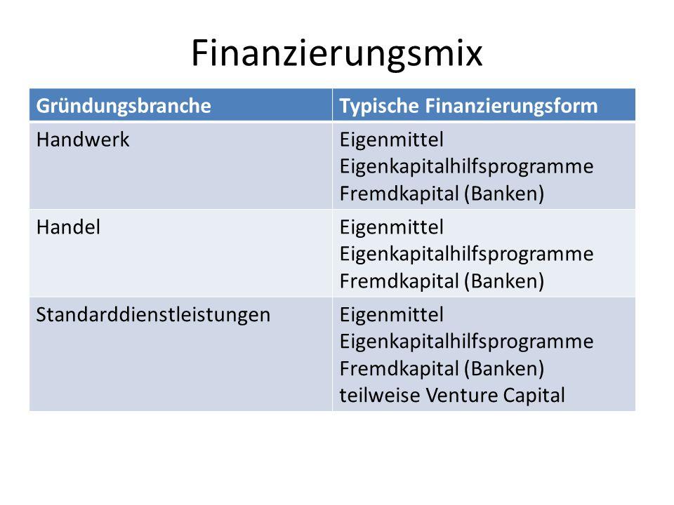 Finanzierungsmix GründungsbrancheTypische Finanzierungsform HandwerkEigenmittel Eigenkapitalhilfsprogramme Fremdkapital (Banken) HandelEigenmittel Eig