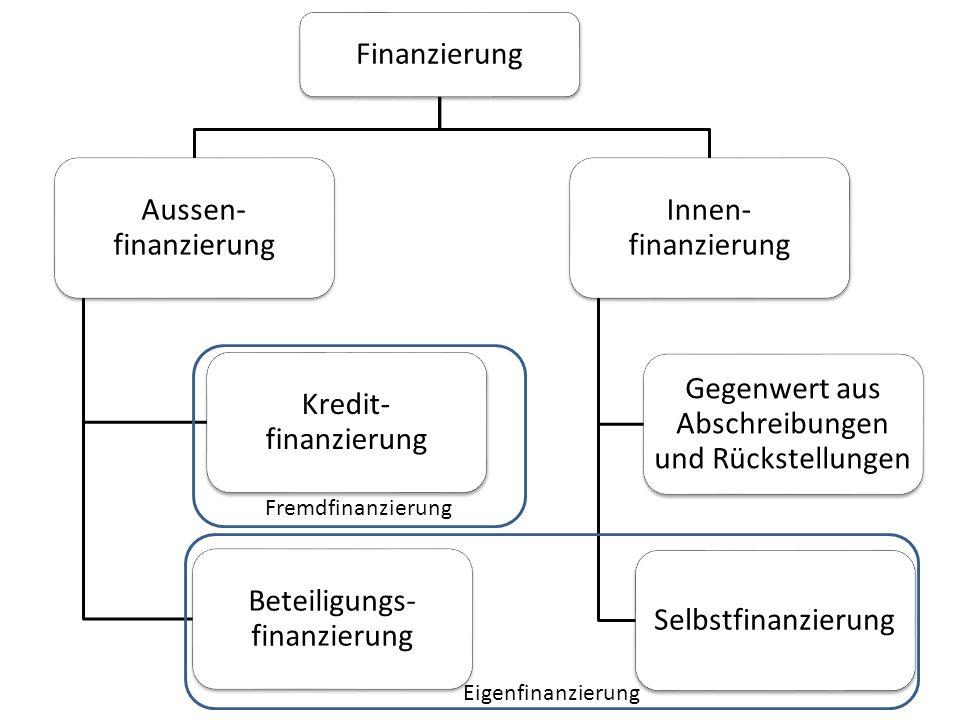 Finanzierung Aussen- finanzierung Kredit- finanzierung Beteiligungs- finanzierung Innen- finanzierung Gegenwert aus Abschreibungen und Rückstellungen