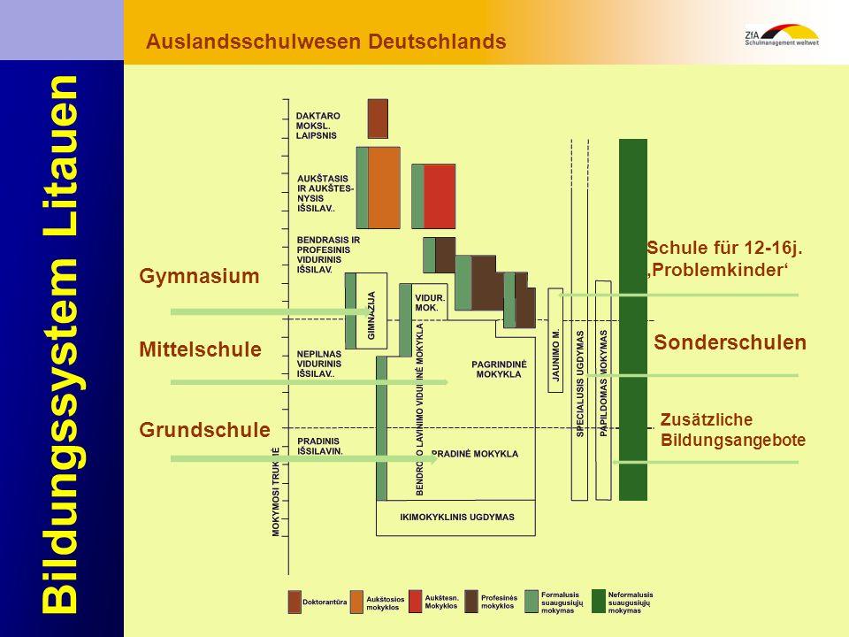 Wie lernt man Deutsch? Warum gerade Deutsch? Ausblick Grundlagen Abschluss- bereich Fachunterricht Auslandsschulwesen Deutschlands Bildungssystem Lita
