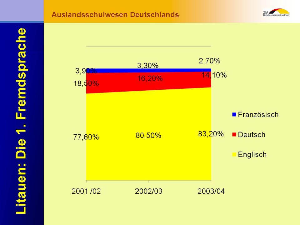 Wie lernt man Deutsch? Warum gerade Deutsch? Ausblick Grundlagen Abschluss- bereich Fachunterricht Auslandsschulwesen Deutschlands Litauen: Die 1. Fre