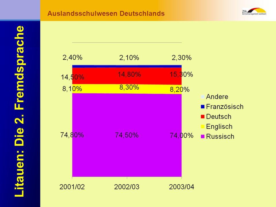 Wie lernt man Deutsch? Warum gerade Deutsch? Ausblick Grundlagen Abschluss- bereich Fachunterricht Auslandsschulwesen Deutschlands Litauen: Die 2. Fre