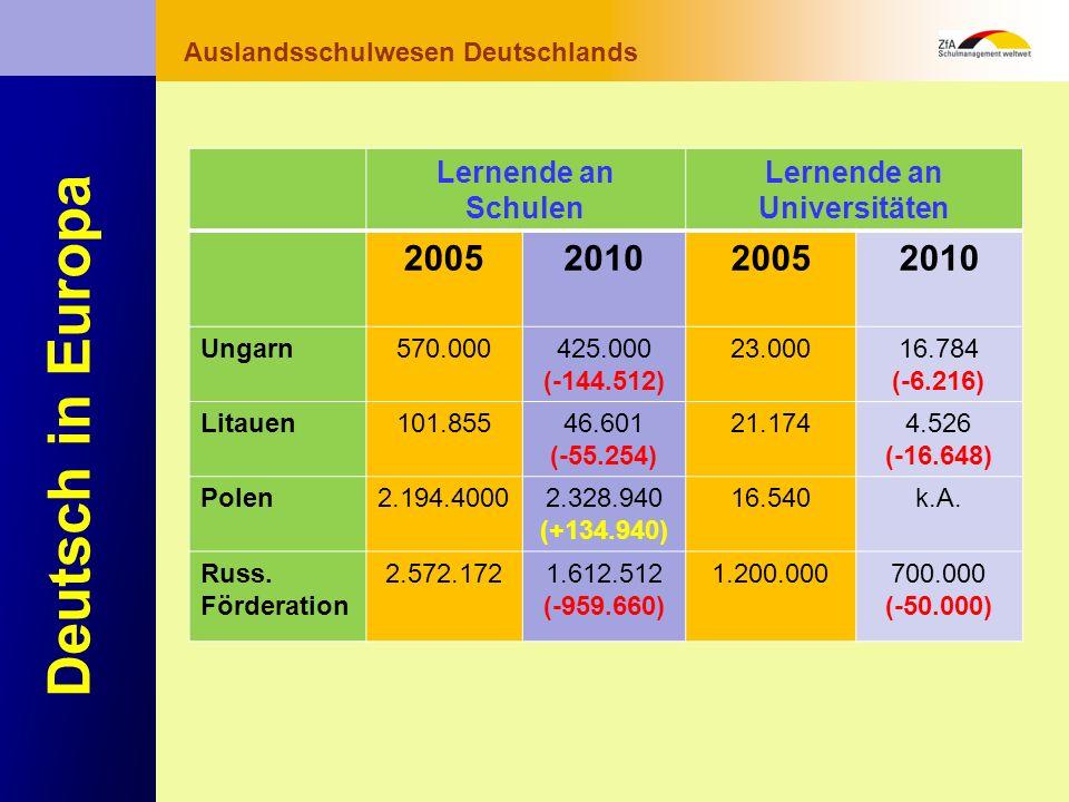 Wie lernt man Deutsch? Warum gerade Deutsch? Ausblick Grundlagen Abschluss- bereich Fachunterricht Auslandsschulwesen Deutschlands Deutsch in Europa L