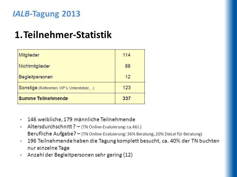 IALB-Tagung 2013 1.Teilnehmer-Statistik Mitglieder 114 Nichtmitglieder 88 Begleitpersonen 12 Sonstige (Referenten, VIPs, Unterstützer,...) 123 Summe Teilnehmende 337 -146 weibliche, 179 männliche Teilnehmende -Altersdurchschnitt .