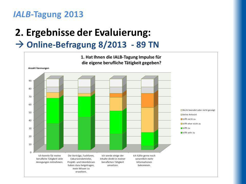 IALB-Tagung 2013 2. Ergebnisse der Evaluierung: Online-Befragung 8/2013 - 89 TN