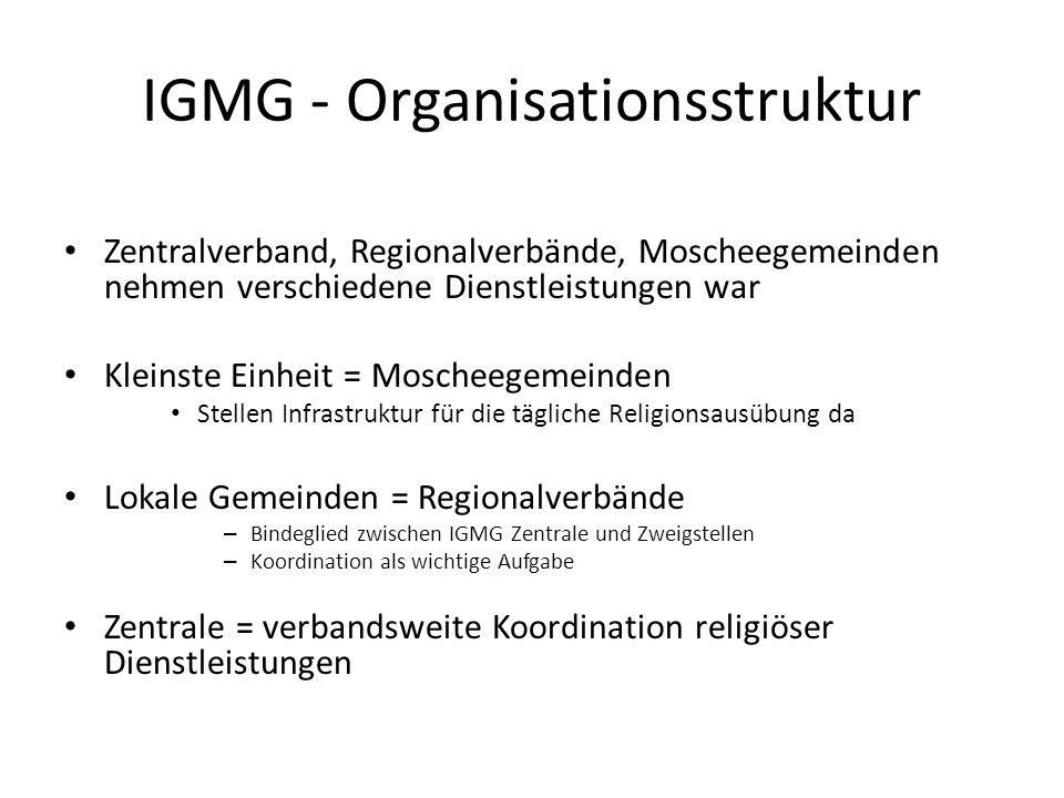 IGMG - Organisationsstruktur Zentralverband, Regionalverbände, Moscheegemeinden nehmen verschiedene Dienstleistungen war Kleinste Einheit = Moscheegem