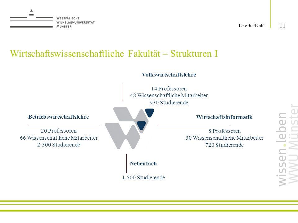 Wirtschaftswissenschaftliche Fakultät – Strukturen I 11 Knothe/Kohl Volkswirtschaftslehre 14 Professoren 48 Wissenschaftliche Mitarbeiter 930 Studiere