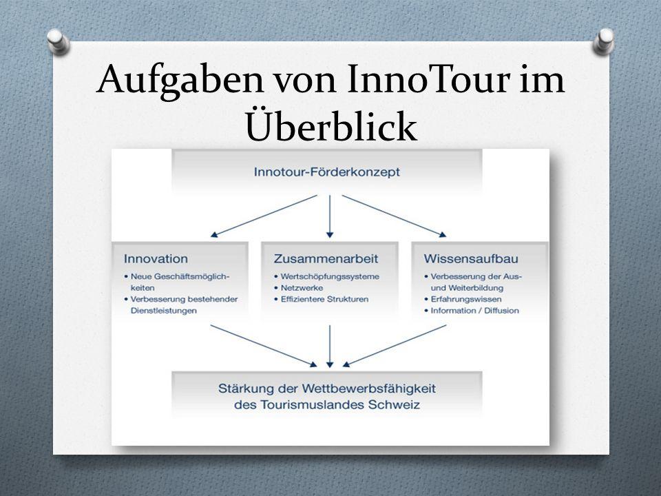 Aufgaben von InnoTour im Überblick