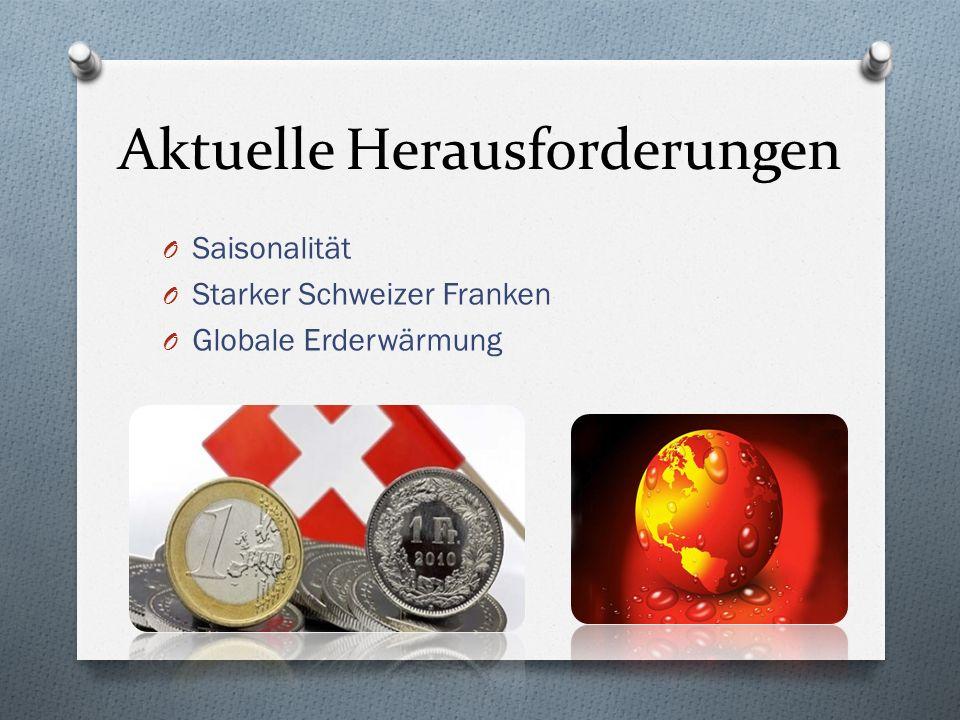 Aktuelle Herausforderungen O Saisonalität O Starker Schweizer Franken O Globale Erderwärmung