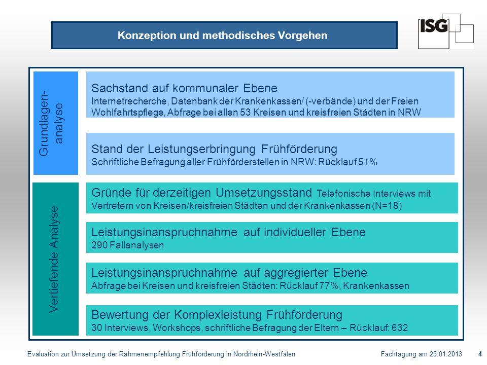 Evaluation zur Umsetzung der Rahmenempfehlung Frühförderung in Nordrhein-Westfalen Fachtagung am 25.01.20135 Evaluation Komplexleistung Frühförderung Angebot der Komplexleistung