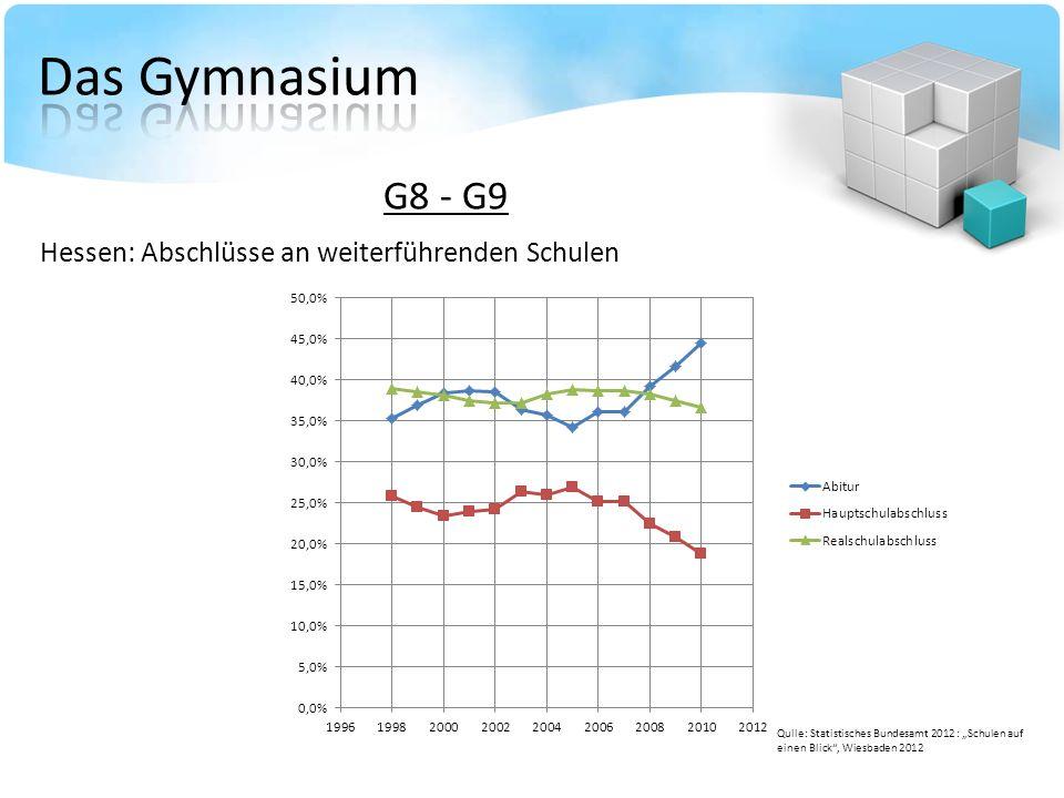 G8 - G9 Hessen: Abschlüsse an weiterführenden Schulen Qulle: Statistisches Bundesamt 2012 : Schulen auf einen Blick, Wiesbaden 2012