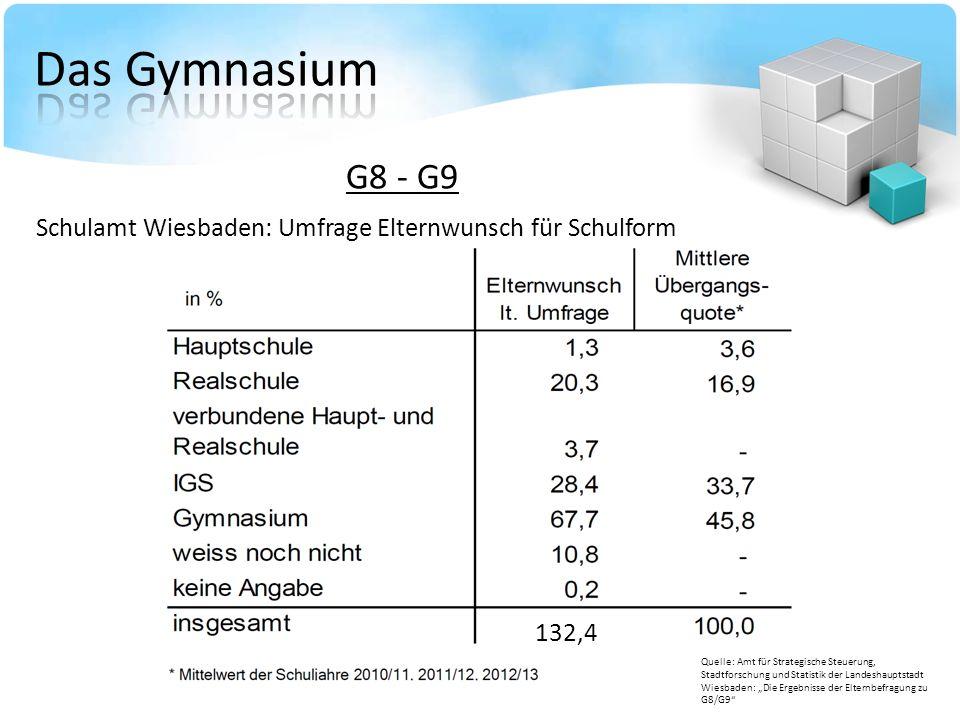 G8 - G9 Schulamt Wiesbaden: Umfrage Elternwunsch für Schulform Quelle: Amt für Strategische Steuerung, Stadtforschung und Statistik der Landeshauptsta