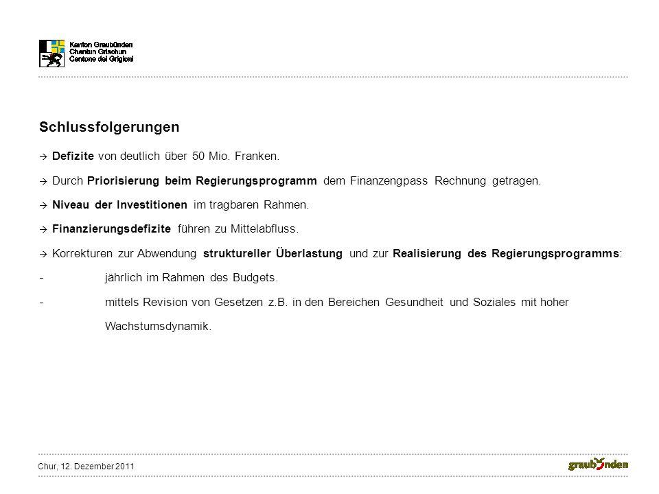 Schlussfolgerungen Defizite von deutlich über 50 Mio. Franken. Durch Priorisierung beim Regierungsprogramm dem Finanzengpass Rechnung getragen. Niveau