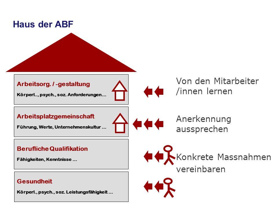 21 Haus der ABF Berufliche Qualifikation Fähigkeiten, Kenntnisse … Gesundheit Körperl., psych., soz. Leistungsfähigkeit … Arbeitsorg. / -gestaltung Kö