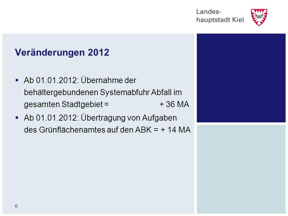 6 Veränderungen 2012 Ab 01.01.2012: Übernahme der behältergebundenen Systemabfuhr Abfall im gesamten Stadtgebiet = + 36 MA Ab 01.01.2012: Übertragung