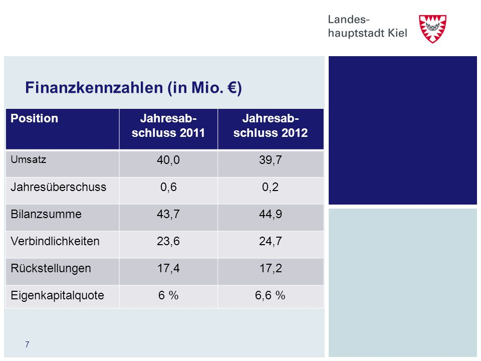 7 Finanzkennzahlen (in Mio. ) PositionJahresab- schluss 2011 Jahresab- schluss 2012 Umsatz 40,039,7 Jahresüberschuss0,60,2 Bilanzsumme43,744,9 Verbind