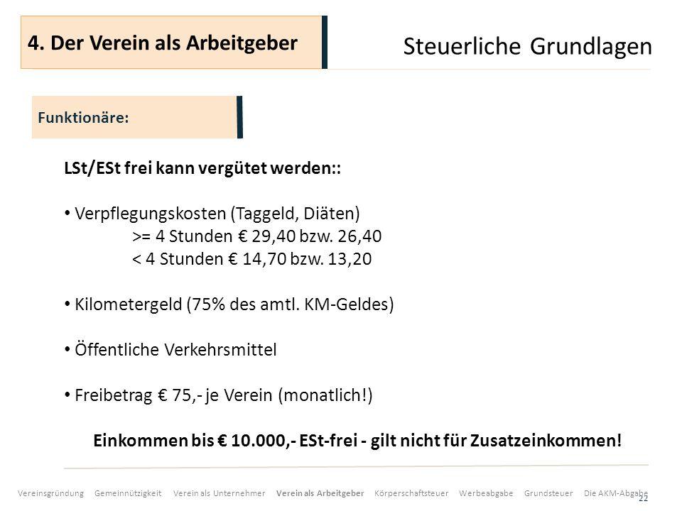 Steuerliche Grundlagen 22 LSt/ESt frei kann vergütet werden:: Verpflegungskosten (Taggeld, Diäten) >= 4 Stunden 29,40 bzw.