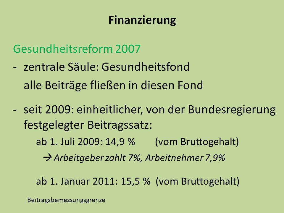 Finanzierung Gesundheitsreform 2007 -zentrale Säule: Gesundheitsfond alle Beiträge fließen in diesen Fond -seit 2009: einheitlicher, von der Bundesreg