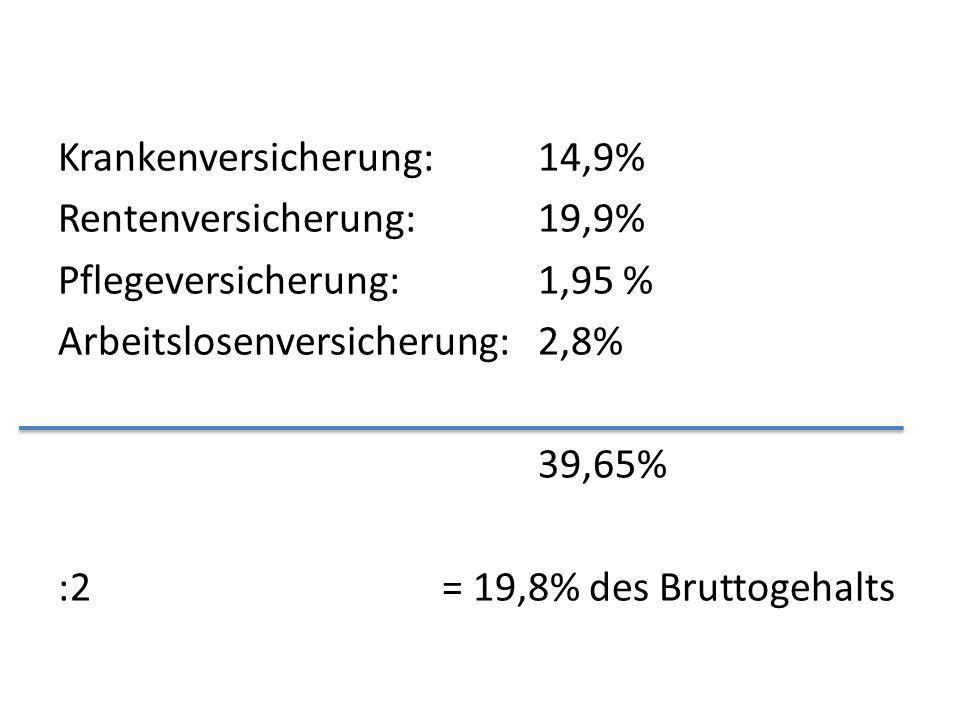 Krankenversicherung: 14,9% Rentenversicherung: 19,9% Pflegeversicherung: 1,95 % Arbeitslosenversicherung: 2,8% 39,65% :2= 19,8% des Bruttogehalts
