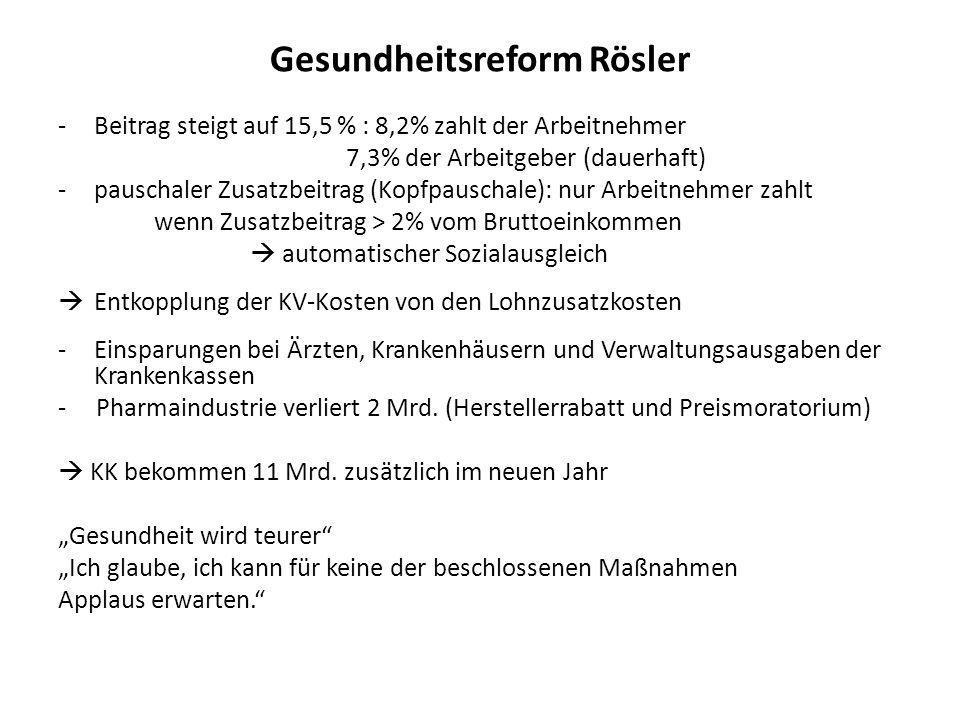 Gesundheitsreform Rösler -Beitrag steigt auf 15,5 % : 8,2% zahlt der Arbeitnehmer 7,3% der Arbeitgeber (dauerhaft) -pauschaler Zusatzbeitrag (Kopfpaus
