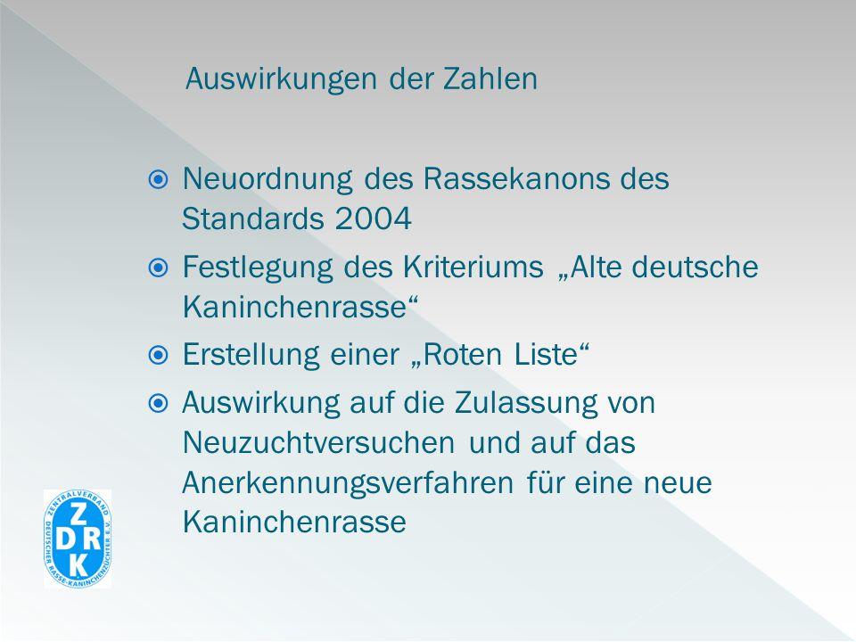 Neuordnung des Rassekanons des Standards 2004 Festlegung des Kriteriums Alte deutsche Kaninchenrasse Erstellung einer Roten Liste Auswirkung auf die Z