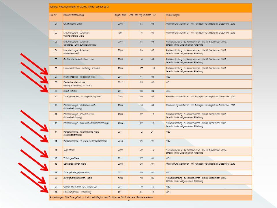 Your logo here Tabelle: Neuzüchtungen im ZDRK, Stand: Januar 2012 Lfd. Nr.Rasse/Farbenschlagzugel. seitAnz. der reg. Zuchten, LVErläuterungen 01Champa